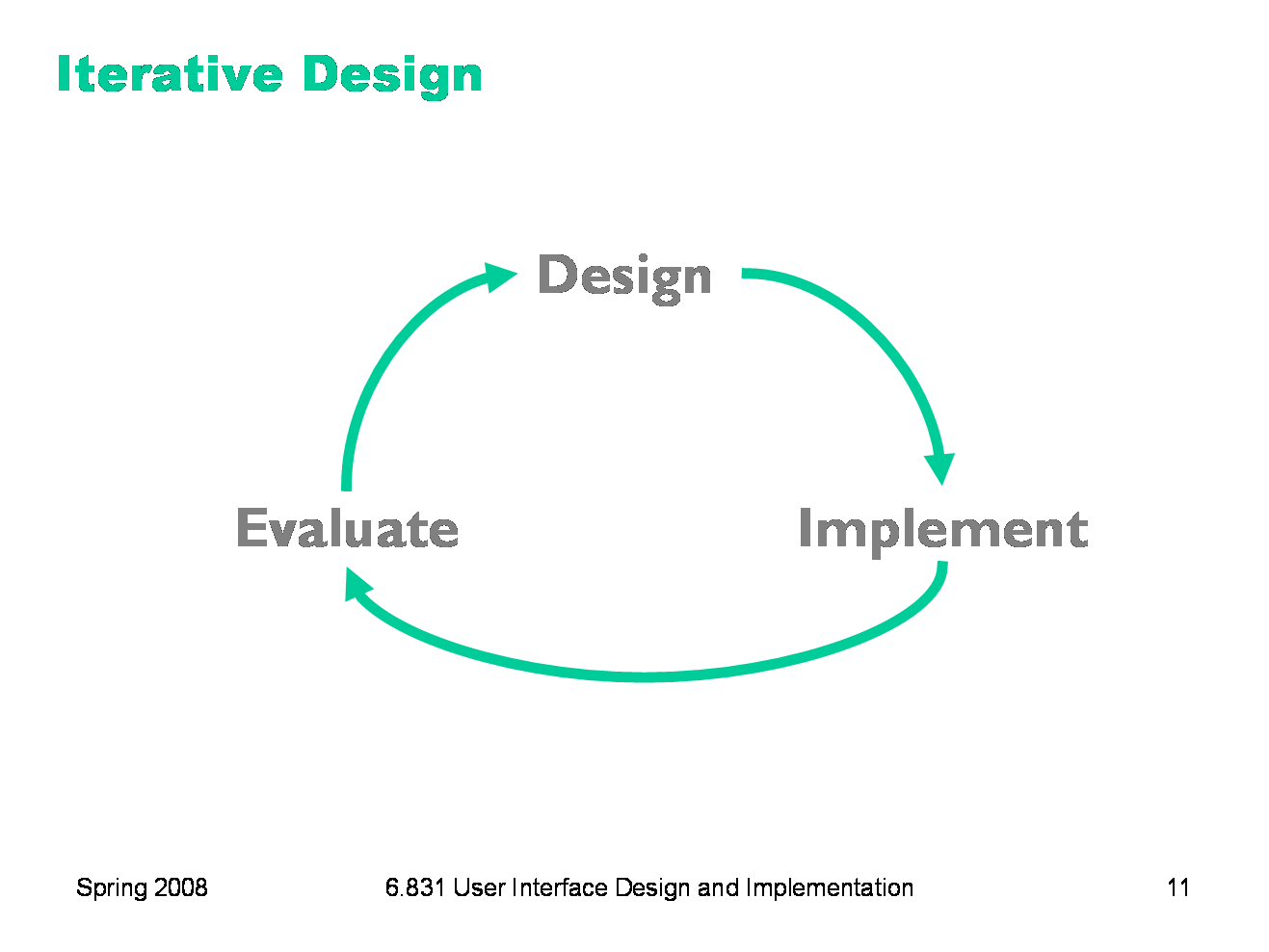 Iterative design offers a way to manage the inherent risk in user interface  design In iterative. Design Iteration